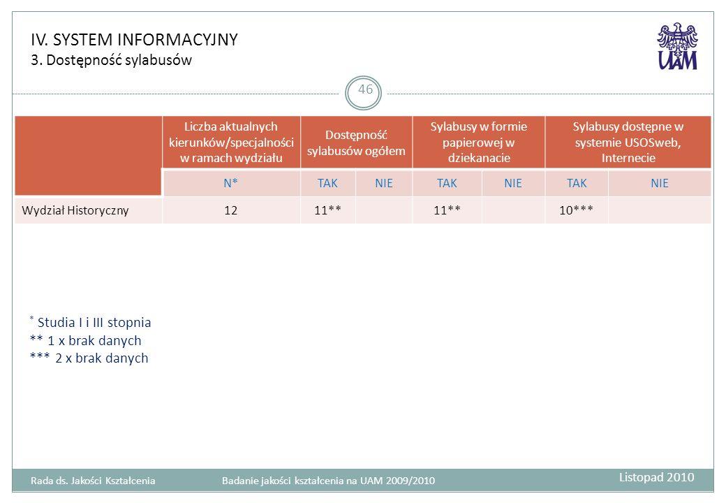 IV. SYSTEM INFORMACYJNY 3. Dostępność sylabusów 46 Liczba aktualnych kierunków/specjalności w ramach wydziału Dostępność sylabusów ogółem Sylabusy w f