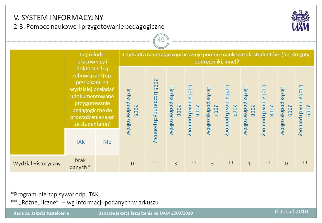 V. SYSTEM INFORMACYJNY 2-3. Pomoce naukowe i przygotowanie pedagogiczne 49 Czy młodsi pracownicy i doktoranci są zobowiązani (np. przepisami na wydzia