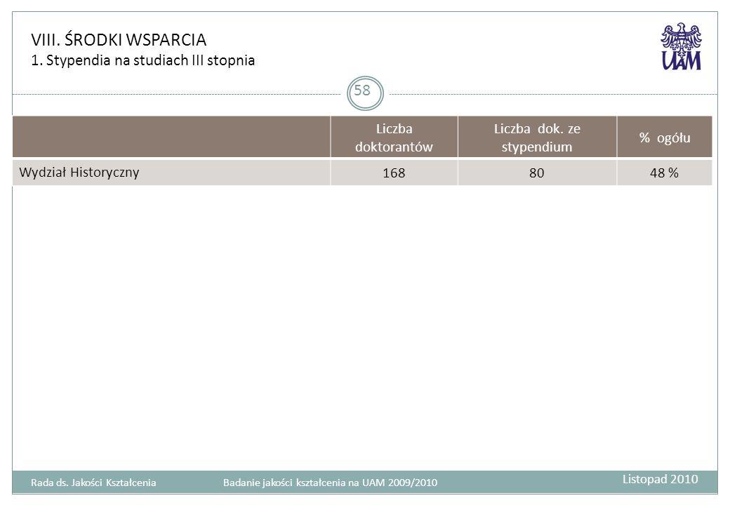 VIII.ŚRODKI WSPARCIA 1. Stypendia na studiach III stopnia 58 Liczba doktorantów Liczba dok.