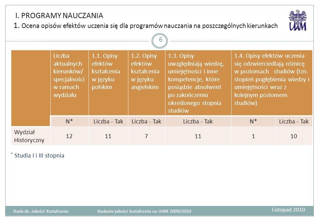 I. PROGRAMY NAUCZANIA 1. Ocena opisów efektów uczenia się dla programów nauczania na poszczególnych kierunkach 6 * Studia I i III stopnia Liczba aktua