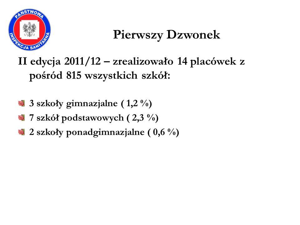 Pierwszy Dzwonek II edycja 2011/12 – zrealizowało 14 placówek z pośród 815 wszystkich szkół: 3 szkoły gimnazjalne ( 1,2 %) 7 szkół podstawowych ( 2,3