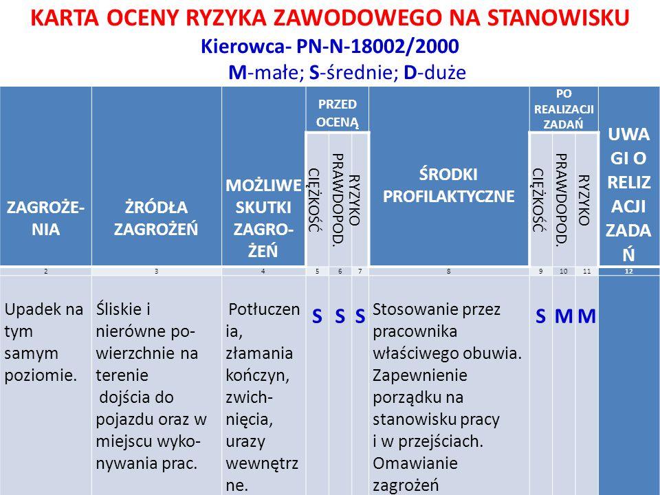 KARTA OCENY RYZYKA ZAWODOWEGO NA STANOWISKU Kierowca- PN-N-18002/2000 M-małe; S-średnie; D-duże L.p ZAGROŻE- NIA ŻRÓDŁA ZAGROŻEŃ MOŻLIWE SKUTKI ZAGRO-
