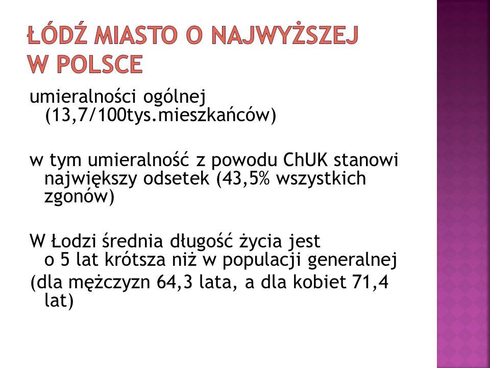 umieralności ogólnej (13,7/100tys.mieszkańców) w tym umieralność z powodu ChUK stanowi największy odsetek (43,5% wszystkich zgonów) W Łodzi średnia dł