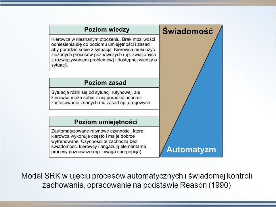 Model SRK w ujęciu procesów automatycznych i świadomej kontroli zachowania, opracowanie na podstawie Reason (1990)