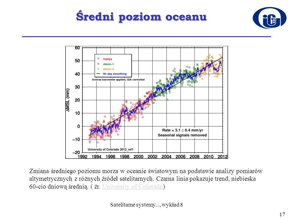 Średni poziom oceanu Zmiana średniego poziomu morza w oceanie światowym na podstawie analizy pomiarów altymetrycznych z różnych źródeł satelitarnych.