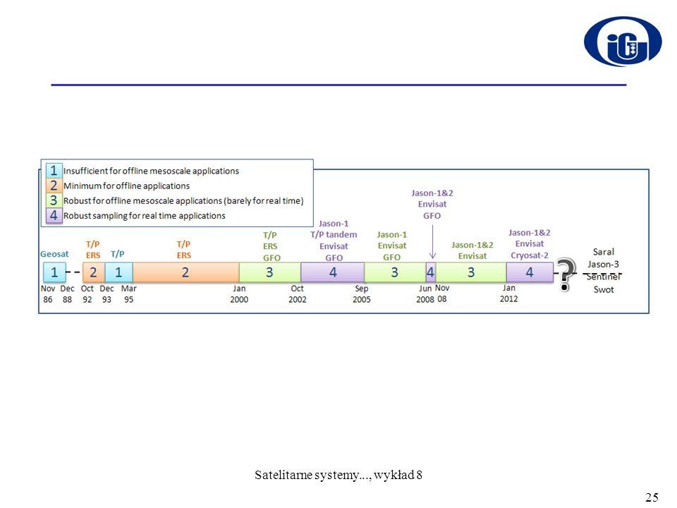 25 Satelitarne systemy..., wykład 8