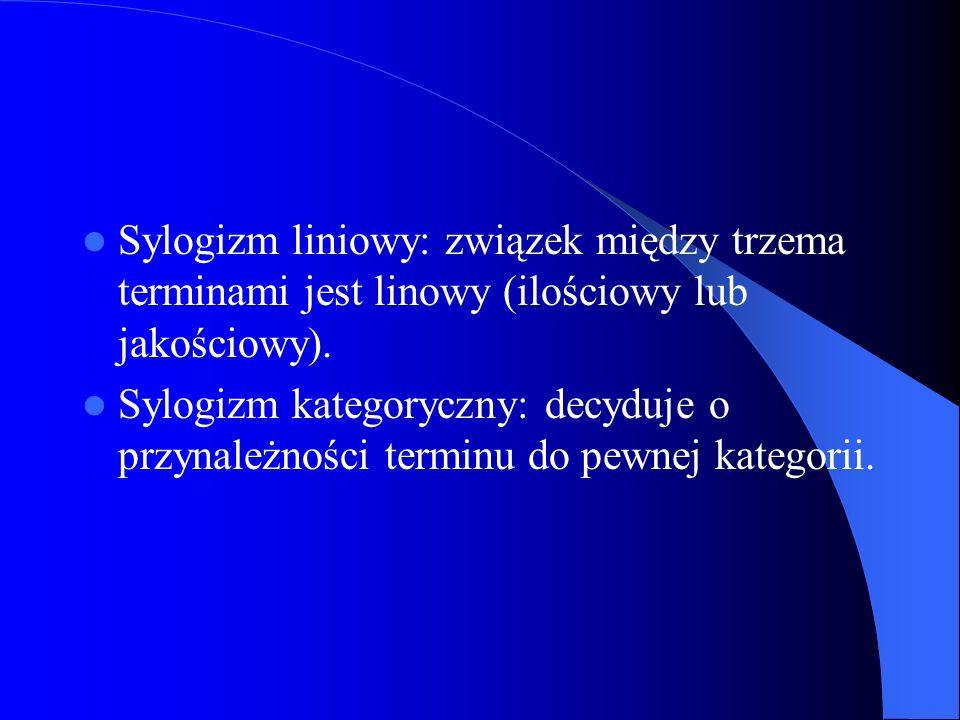 Sylogizm liniowy: związek między trzema terminami jest linowy (ilościowy lub jakościowy). Sylogizm kategoryczny: decyduje o przynależności terminu do