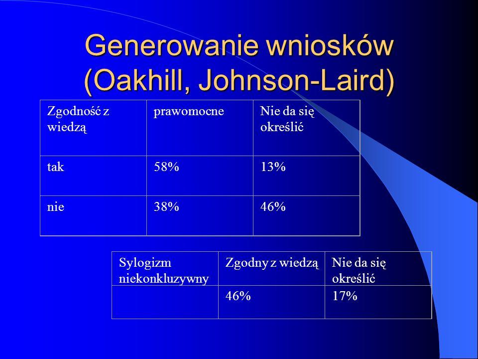 Generowanie wniosków (Oakhill, Johnson-Laird) Sylogizm niekonkluzywny Zgodny z wiedząNie da się określić 46%17% Zgodność z wiedzą prawomocneNie da się