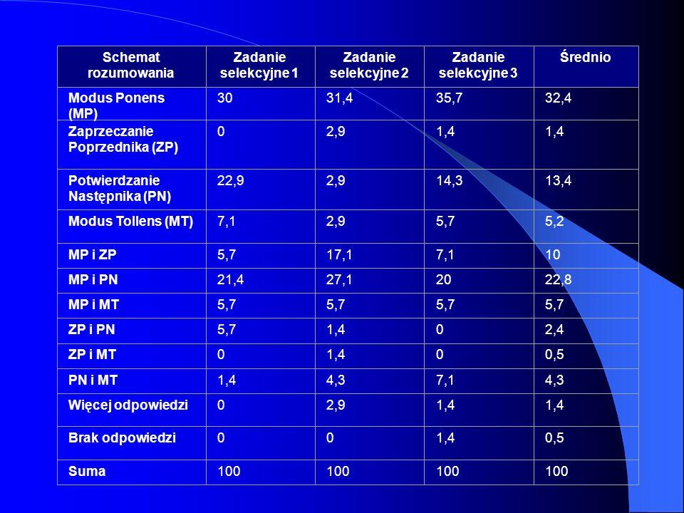 Schemat rozumowania Zadanie selekcyjne 1 Zadanie selekcyjne 2 Zadanie selekcyjne 3 Średnio Modus Ponens (MP) 3031,435,732,4 Zaprzeczanie Poprzednika (