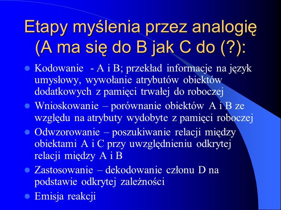 Etapy myślenia przez analogię (A ma się do B jak C do (?): Kodowanie - A i B; przekład informacje na język umysłowy, wywołanie atrybutów obiektów doda