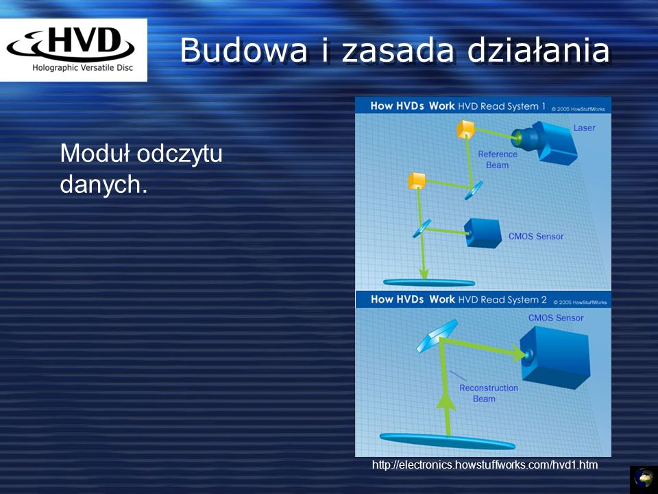 Budowa i zasada działania Moduł odczytu danych. http://electronics.howstuffworks.com/hvd1.htm