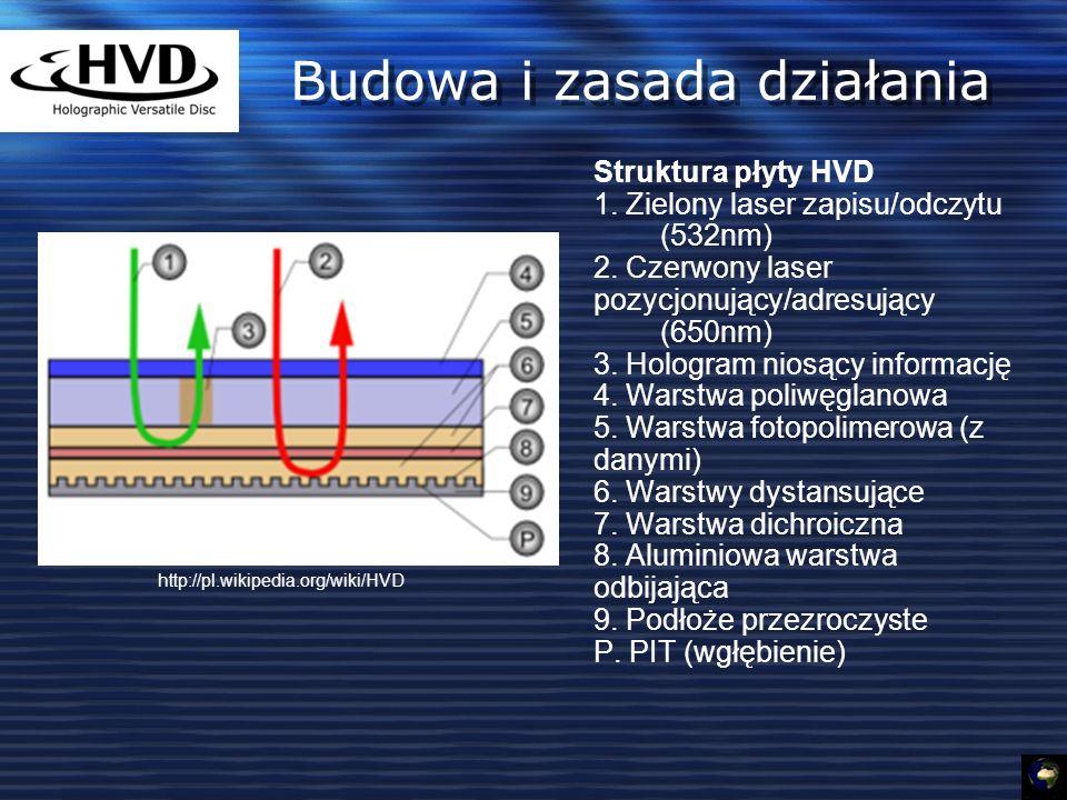 Budowa i zasada działania Struktura płyty HVD 1.Zielony laser zapisu/odczytu (532nm) 2.