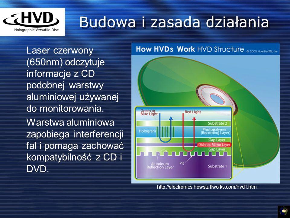 Budowa i zasada działania Laser czerwony (650nm) odczytuje informacje z CD podobnej warstwy aluminiowej używanej do monitorowania.