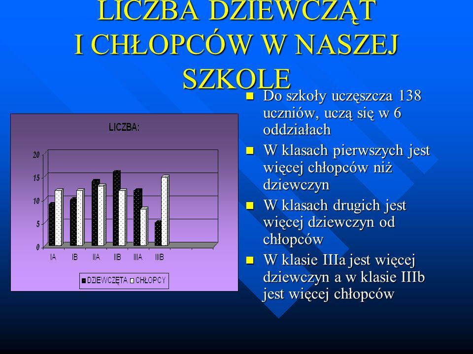 LICZBA RODZEŃSTWA 45% ankietowanych ma jedno rodzeństwo 45% ankietowanych ma jedno rodzeństwo 10% ankietowanych nie ma rodzeństwa 10% ankietowanych nie ma rodzeństwa