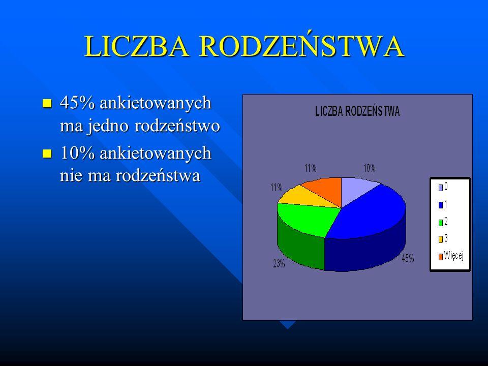 LICZBA RODZEŃSTWA 45% ankietowanych ma jedno rodzeństwo 45% ankietowanych ma jedno rodzeństwo 10% ankietowanych nie ma rodzeństwa 10% ankietowanych ni