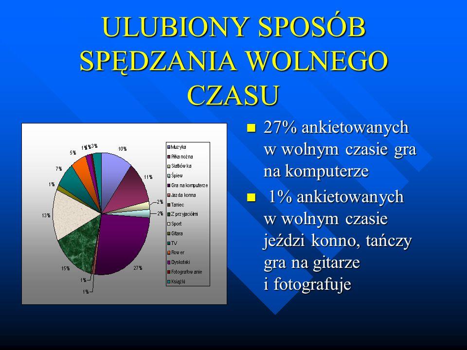 ULUBIONY SPOSÓB SPĘDZANIA WOLNEGO CZASU 27% ankietowanych w wolnym czasie gra na komputerze 1% ankietowanych w wolnym czasie jeździ konno, tańczy gra