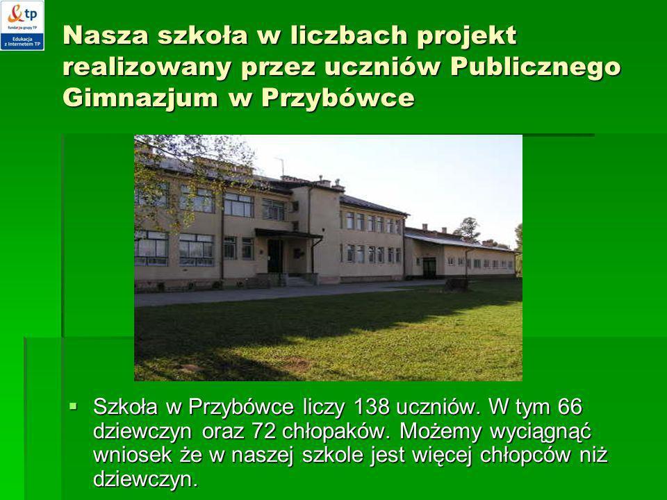 Nasza szkoła w liczbach projekt realizowany przez uczniów Publicznego Gimnazjum w Przybówce Szkoła w Przybówce liczy 138 uczniów. W tym 66 dziewczyn o