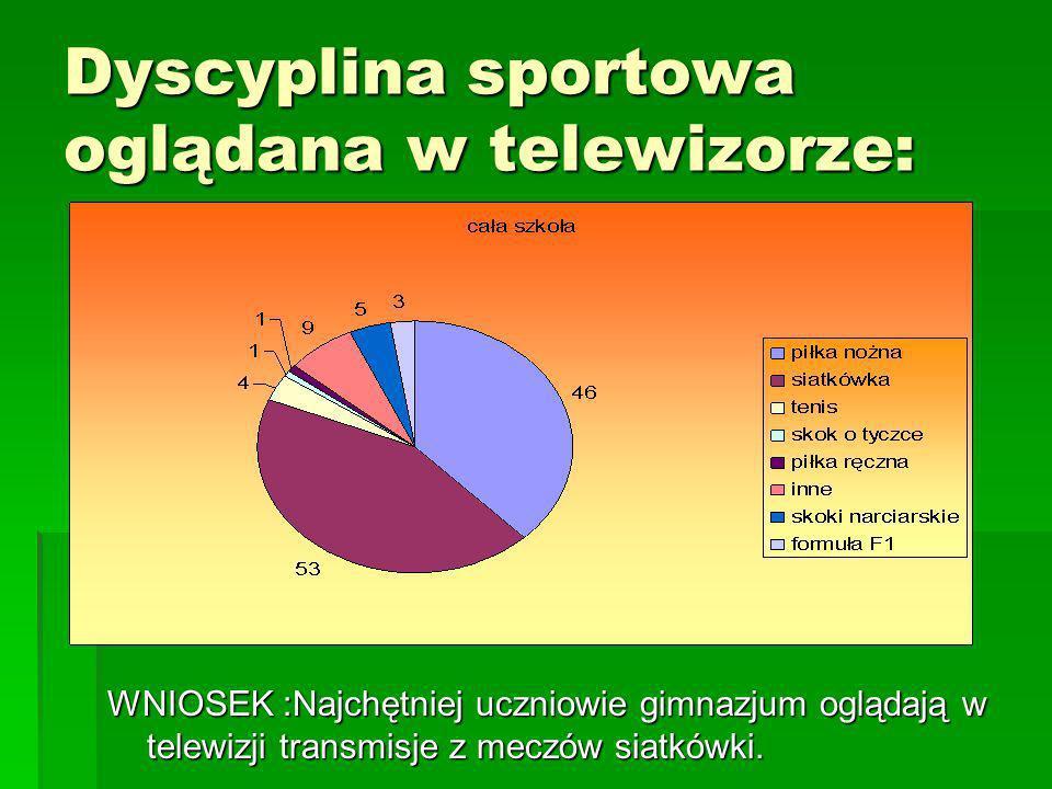 Dyscyplina sportowa oglądana w telewizorze: WNIOSEK :Najchętniej uczniowie gimnazjum oglądają w telewizji transmisje z meczów siatkówki.