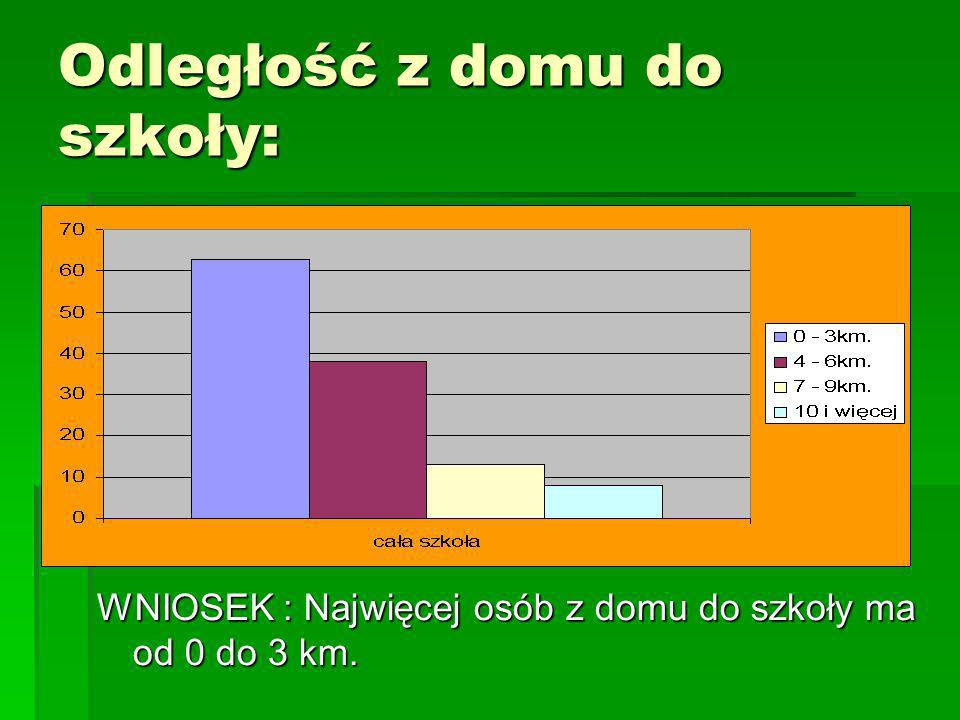 Odległość z domu do szkoły: WNIOSEK : Najwięcej osób z domu do szkoły ma od 0 do 3 km.