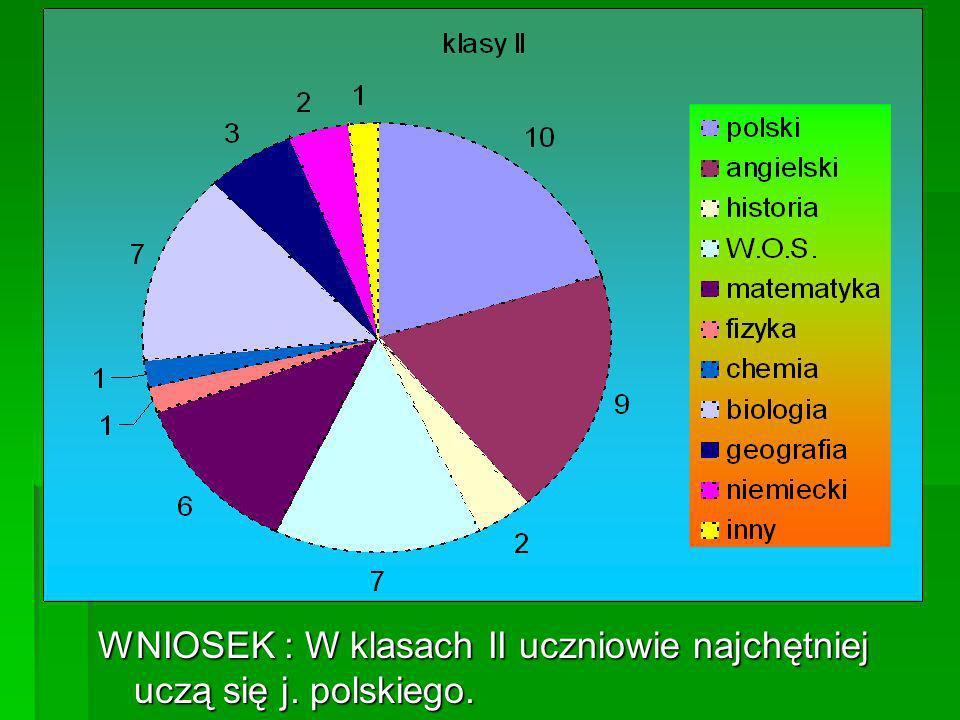WNIOSEK : W klasach II uczniowie najchętniej uczą się j. polskiego.