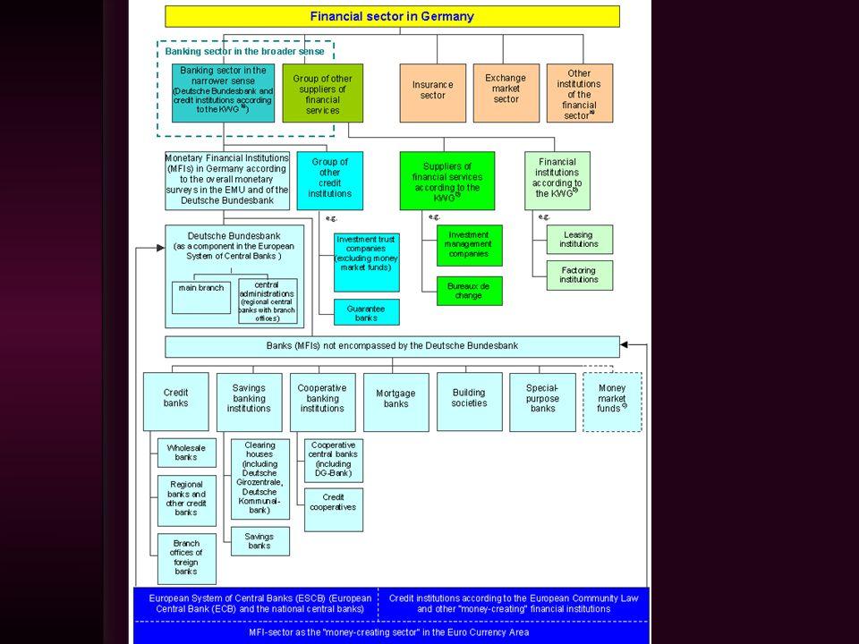 Rodzaje papierów wartościowych 1.ze względu na przedmiot uprawnień w nich inkorporowanych: papiery opiewające na wierzytelności pieniężne (czeki, weksle, obligacje, listy zastawne, bankowe papiery wartościowe, skarbowe papiery wartościowe, bony pieniężne NBP), papiery zawierające uprawnienie do rozporządzania towarem, znajdującym się pod pieczą wystawcy dokumentu (konosamenty, dowody składowe), papiery, w których inkorporowane są prawa udziałowe w spółkach akcyjnych (akcje); papiery, w których inkorporowane są prawa udziałowe w zamkniętym funduszu inwestycyjnym (certyfikaty inwestycyjne).
