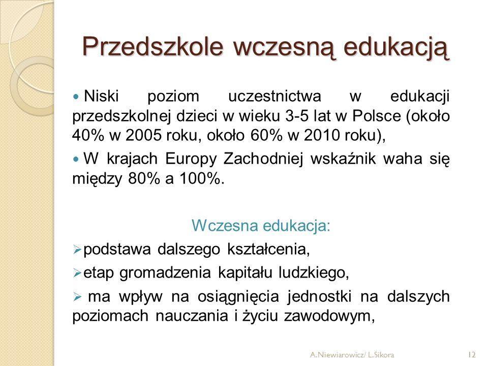 12A.Niewiarowicz/ L.Sikora12 Niski poziom uczestnictwa w edukacji przedszkolnej dzieci w wieku 3-5 lat w Polsce (około 40% w 2005 roku, około 60% w 20