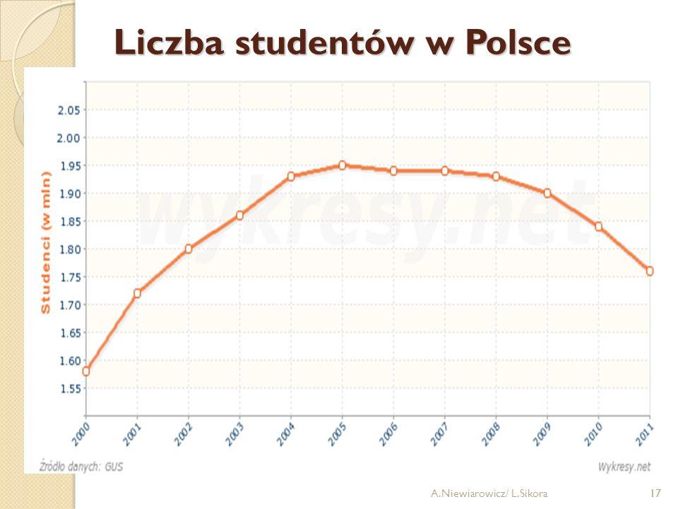 17 Liczba studentów w Polsce A.Niewiarowicz/ L.Sikora17