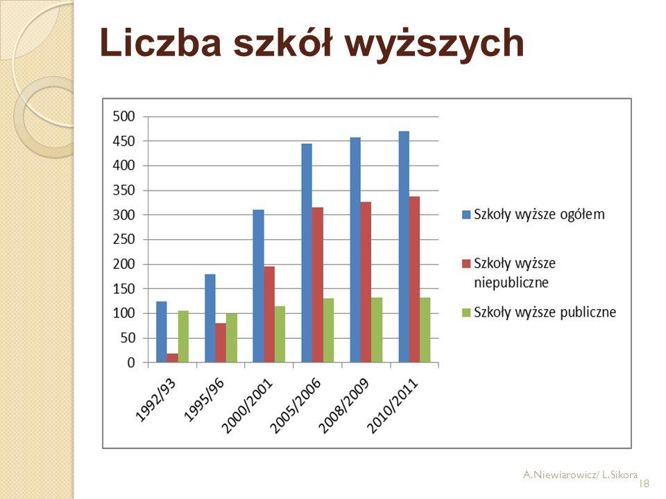 18 Liczba szkół wyższych A.Niewiarowicz/ L.Sikora