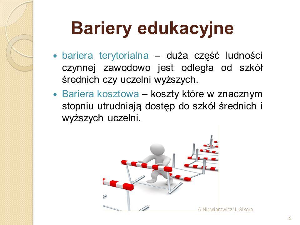 6 Bariery edukacyjne bariera terytorialna – duża część ludności czynnej zawodowo jest odległa od szkół średnich czy uczelni wyższych. Bariera kosztowa