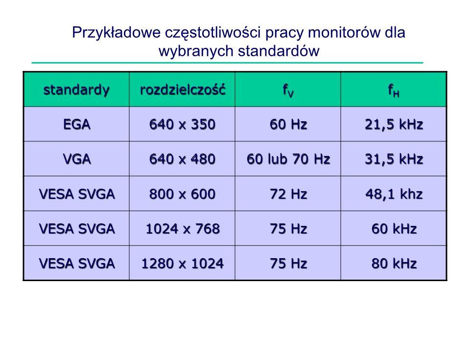 Przykładowe częstotliwości pracy monitorów dla wybranych standardów standardyrozdzielczość fVfVfVfV fHfHfHfH EGA 640 x 350 60 Hz 21,5 kHz VGA 640 x 48