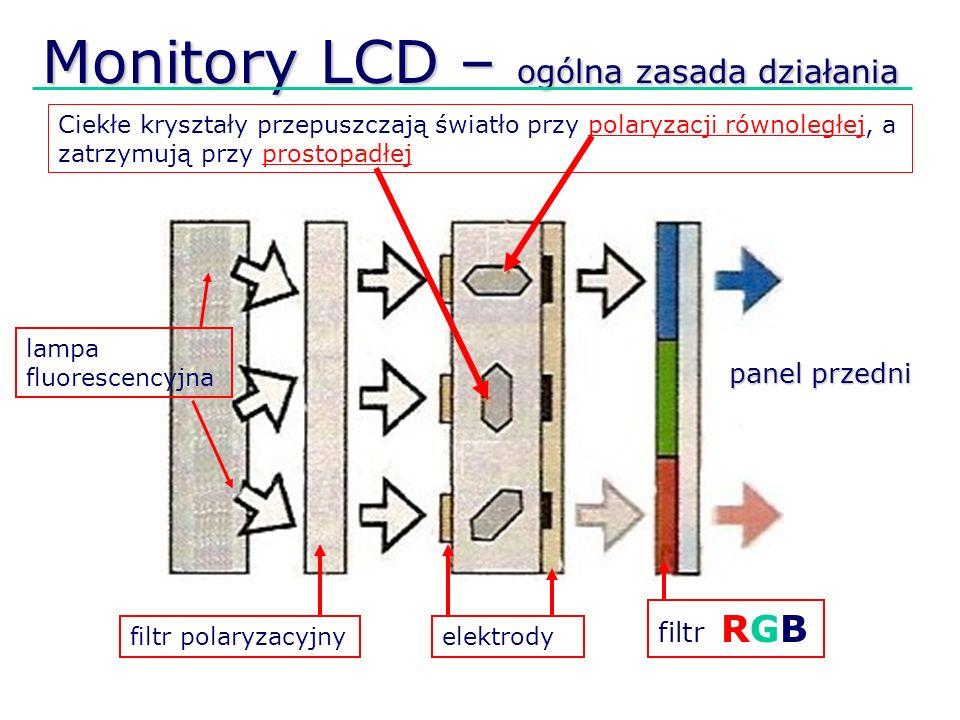 Monitory LCD – ogólna zasada działania Ciekłe kryształy przepuszczają światło przy polaryzacji równoległej, a zatrzymują przy prostopadłej filtr polar