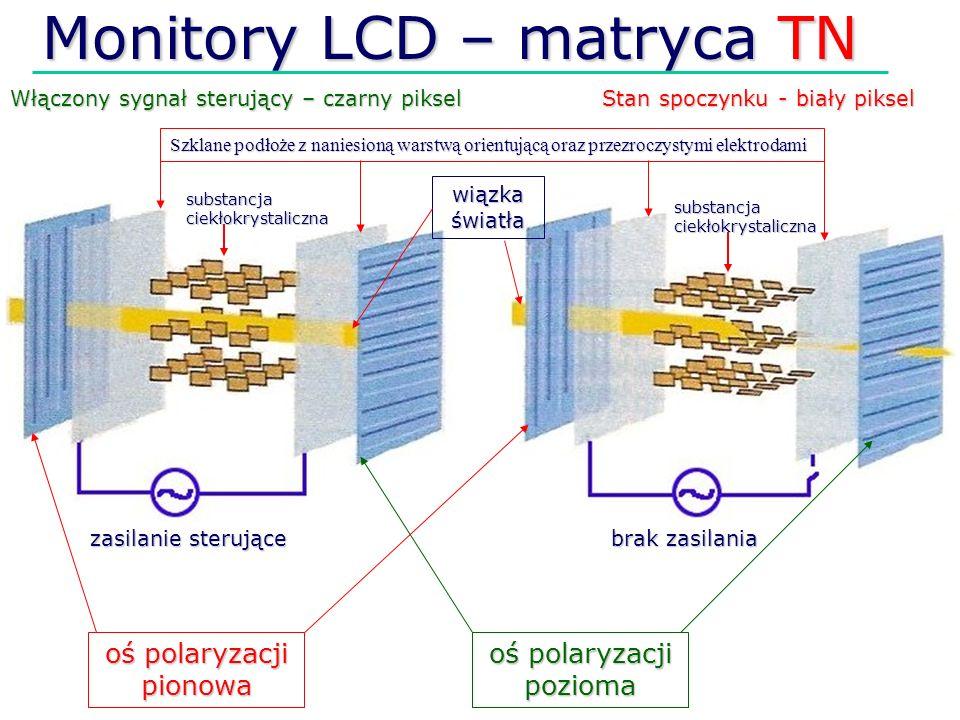 Monitory LCD – matryca TN Włączony sygnał sterujący – czarny piksel Stan spoczynku - biały piksel Szklane podłoże z naniesioną warstwą orientującą ora