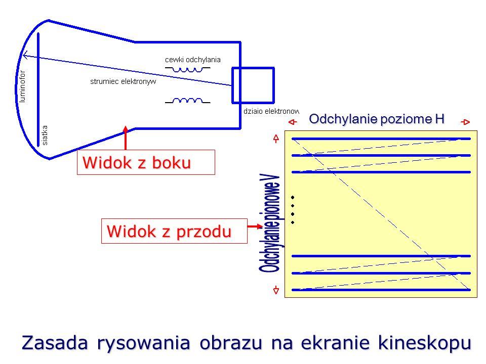 Zasada działania kineskopu W celu narysowania obrazu na całej powierzchni ekranu strumień elektronów jest odchylany zarówno w poziomie, co powoduje kreślenie na ekranie pojedynczych linii ( przy założeniu stałej jasności świecenia plamki), jak i w pionie, co zapewnia kreślenie kolejnych linii jedna pod drugą.
