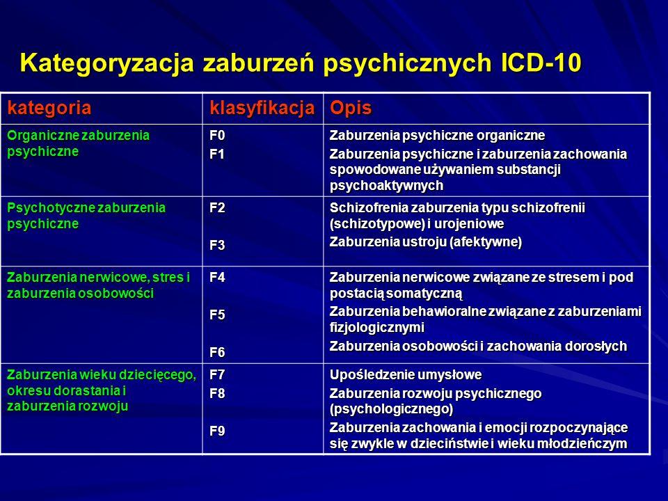 Kategoryzacja zaburzeń psychicznych ICD-10 kategoriaklasyfikacjaOpis Organiczne zaburzenia psychiczne F0F1 Zaburzenia psychiczne organiczne Zaburzenia psychiczne i zaburzenia zachowania spowodowane używaniem substancji psychoaktywnych Psychotyczne zaburzenia psychiczne F2F3 Schizofrenia zaburzenia typu schizofrenii (schizotypowe) i urojeniowe Zaburzenia ustroju (afektywne) Zaburzenia nerwicowe, stres i zaburzenia osobowości F4F5F6 Zaburzenia nerwicowe związane ze stresem i pod postacią somatyczną Zaburzenia behawioralne związane z zaburzeniami fizjologicznymi Zaburzenia osobowości i zachowania dorosłych Zaburzenia wieku dziecięcego, okresu dorastania i zaburzenia rozwoju F7F8F9 Upośledzenie umysłowe Zaburzenia rozwoju psychicznego (psychologicznego) Zaburzenia zachowania i emocji rozpoczynające się zwykle w dzieciństwie i wieku młodzieńczym