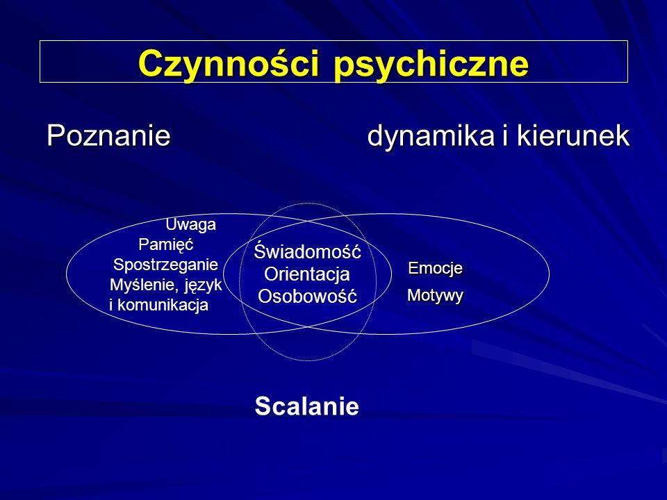 Czynności psychiczne Poznanie dynamika i kierunek Emocje Emocje Motywy Motywy Uwaga Pamięć Spostrzeganie Myślenie, język i komunikacja Świadomość Orientacja Osobowość Scalanie