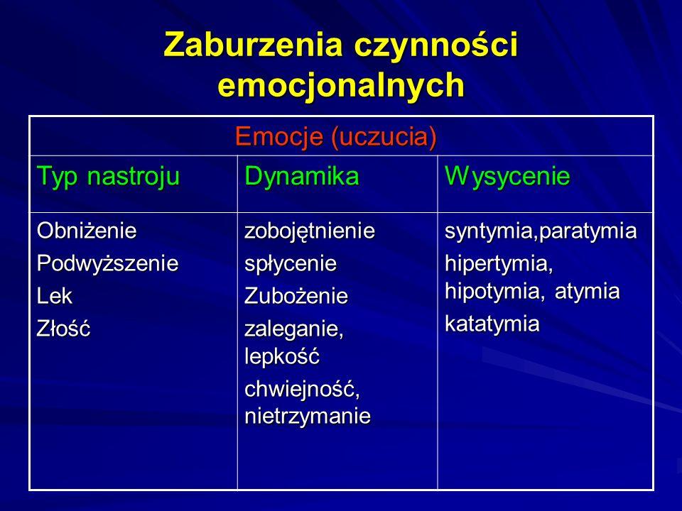 Zaburzenia czynności emocjonalnych Emocje (uczucia) Emocje (uczucia) Typ nastroju DynamikaWysycenie ObniżeniePodwyższenieLekZłośćzobojętnieniespłycenieZubożenie zaleganie, lepkość chwiejność, nietrzymanie syntymia,paratymia hipertymia, hipotymia, atymia katatymia