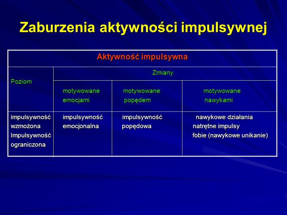 Zaburzenia aktywności impulsywnej Aktywność impulsywna Zmiany ZmianyPoziom motywowane motywowane motywowane motywowane motywowane motywowane emocjami popędem nawykami emocjami popędem nawykami impulsywność impulsywność impulsywność nawykowe działania wzmożona emocjonalna popędowa natrętne impulsy Impulsywność fobie (nawykowe unikanie) ograniczona