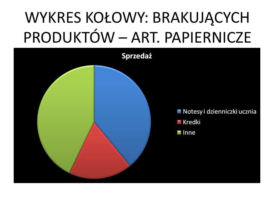 WYKRES KOŁOWY: BRAKUJĄCYCH PRODUKTÓW – ART. PAPIERNICZE
