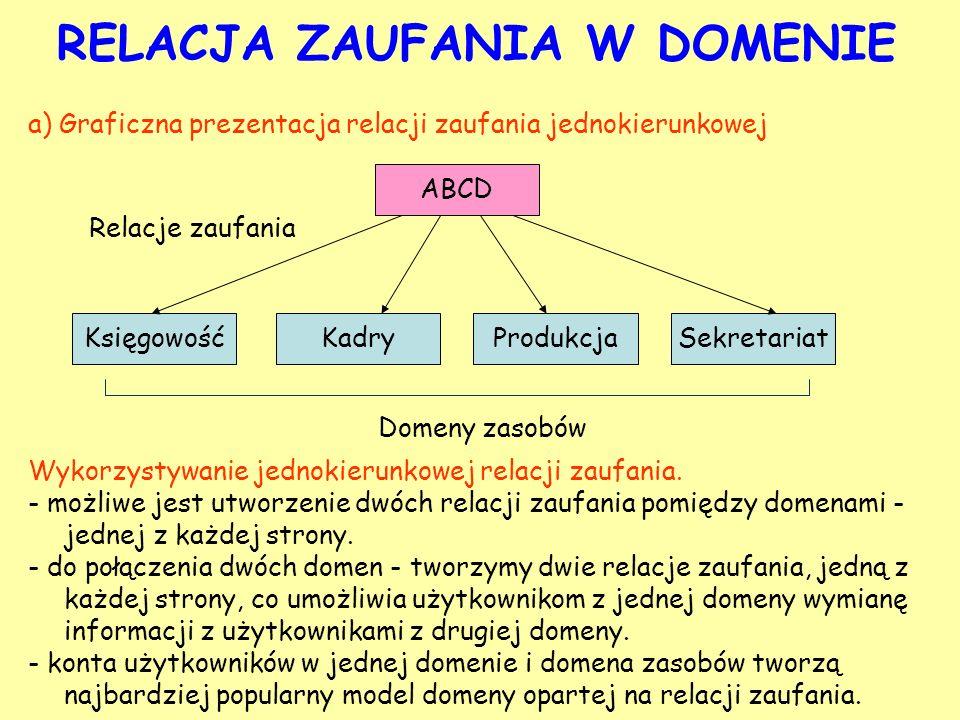 a) Graficzna prezentacja relacji zaufania jednokierunkowej RELACJA ZAUFANIA W DOMENIE KsięgowośćKadryProdukcjaSekretariat ABCD Domeny zasobów Relacje