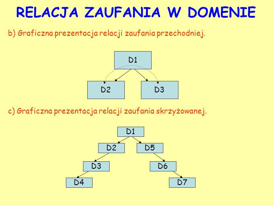 RELACJA ZAUFANIA W DOMENIE D1 D3D2 b) Graficzna prezentacja relacji zaufania przechodniej. c) Graficzna prezentacja relacji zaufania skrzyżowanej. D1