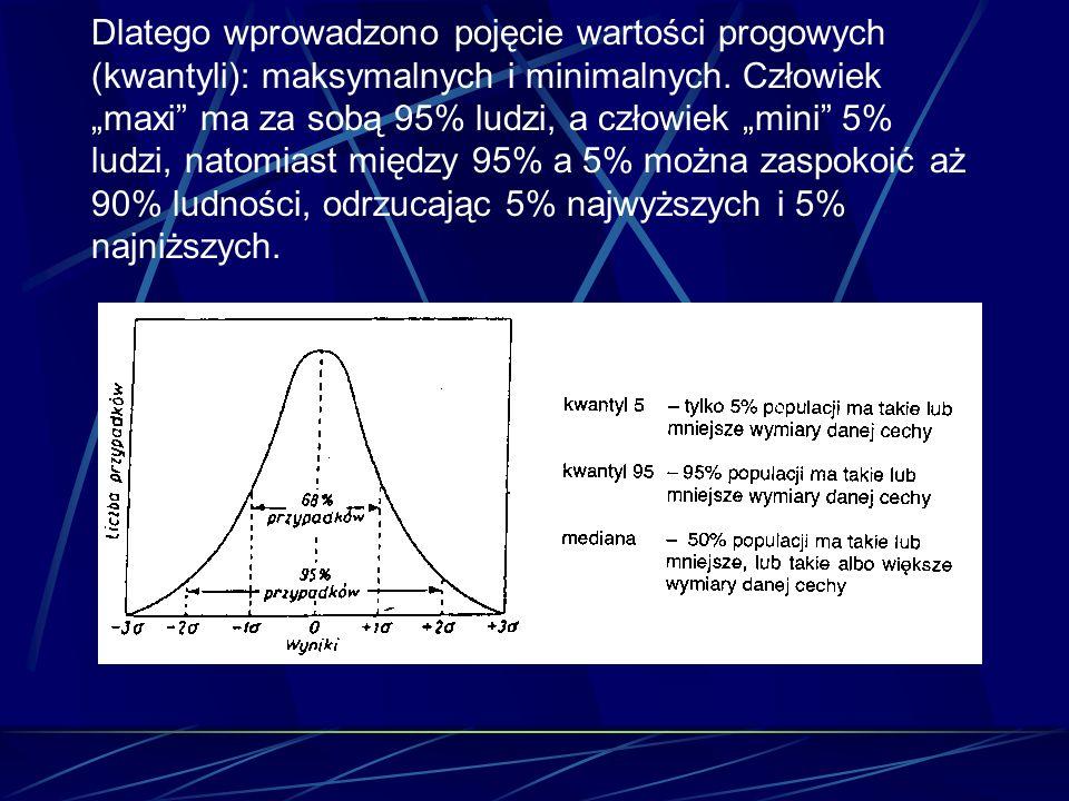 Dlatego wprowadzono pojęcie wartości progowych (kwantyli): maksymalnych i minimalnych. Człowiek maxi ma za sobą 95% ludzi, a człowiek mini 5% ludzi, n