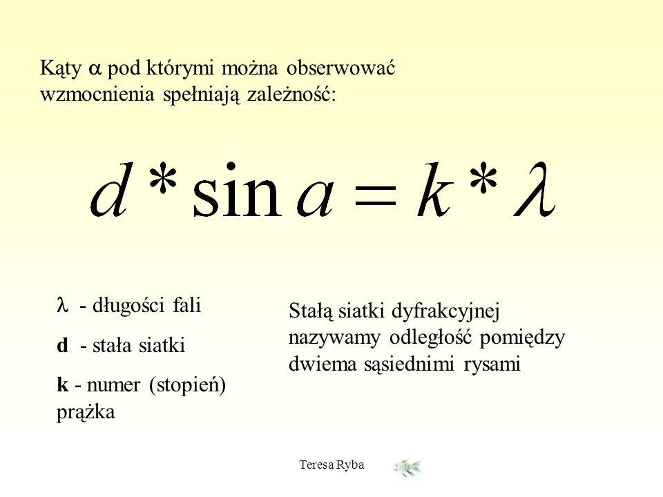 Teresa Ryba Kąty pod którymi można obserwować wzmocnienia spełniają zależność: - długości fali d - stała siatki k - numer (stopień) prążka Stałą siatk