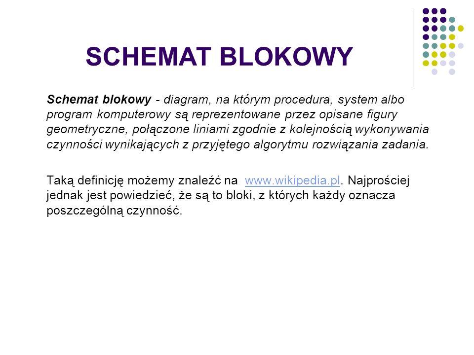 SCHEMAT BLOKOWY Schemat blokowy - diagram, na którym procedura, system albo program komputerowy są reprezentowane przez opisane figury geometryczne, p