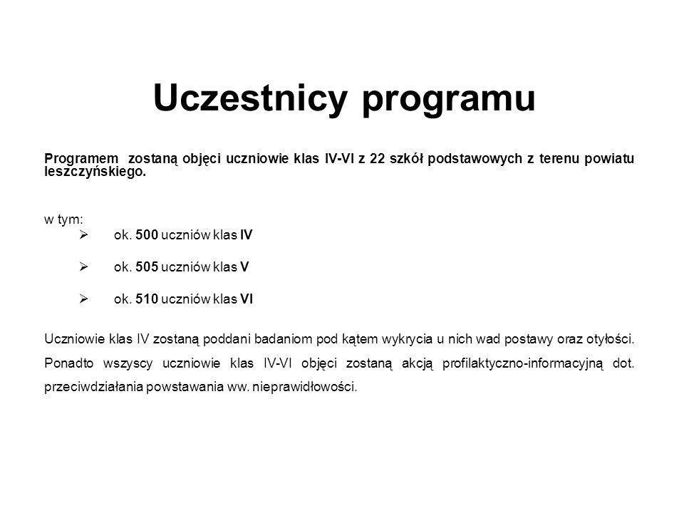 Uczestnicy programu Programem zostaną objęci uczniowie klas IV-VI z 22 szkół podstawowych z terenu powiatu leszczyńskiego. w tym: ok. 500 uczniów klas