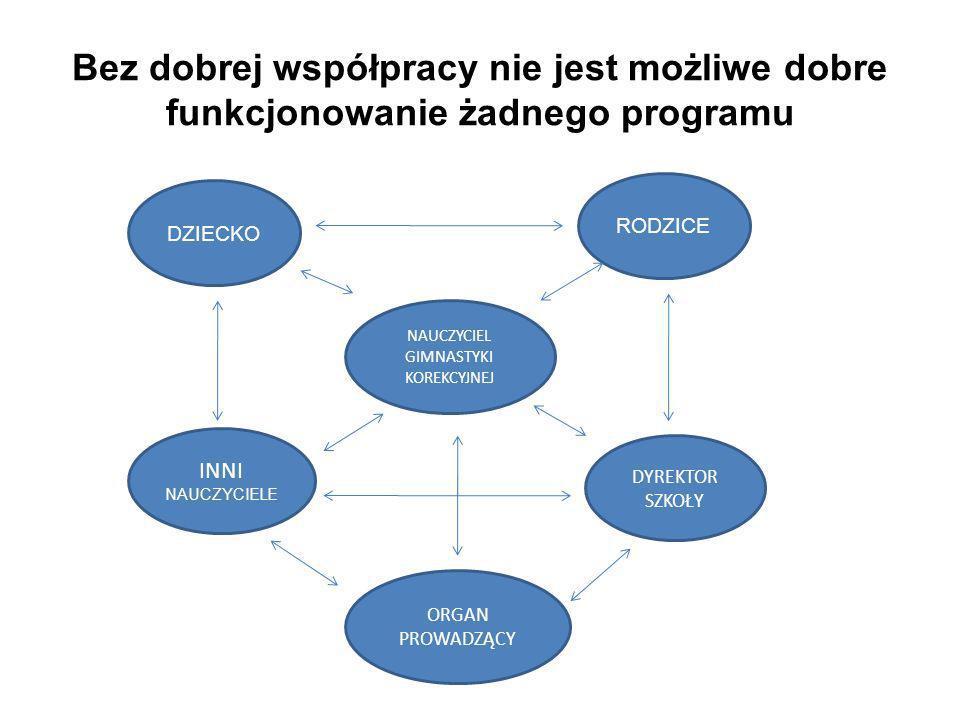 Bez dobrej współpracy nie jest możliwe dobre funkcjonowanie żadnego programu DZIECKO RODZICE NAUCZYCIEL GIMNASTYKI KOREKCYJNEJ INNI NAUCZYCIELE DYREKT