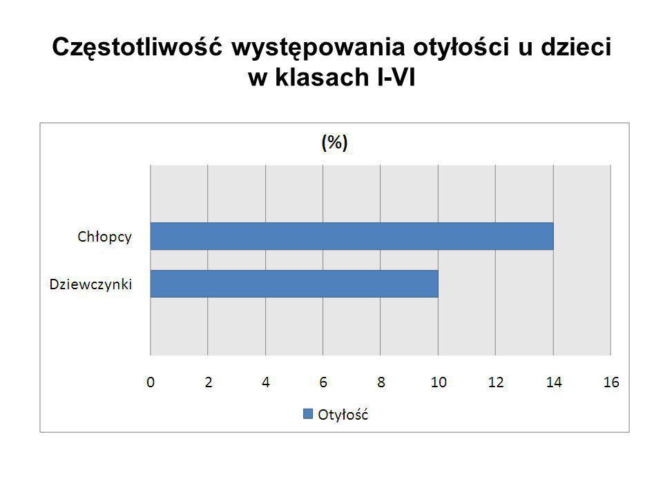 Częstotliwość występowania otyłości u dzieci w klasach I-VI