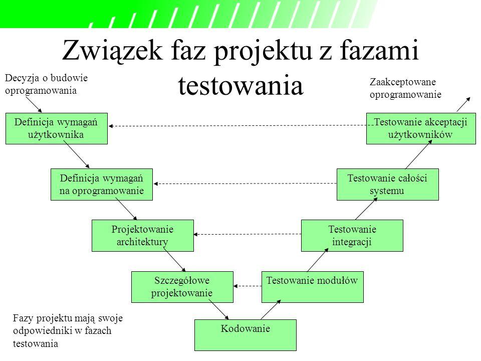 Związek faz projektu z fazami testowania Decyzja o budowie oprogramowania Zaakceptowane oprogramowanie Definicja wymagań użytkownika Definicja wymagań