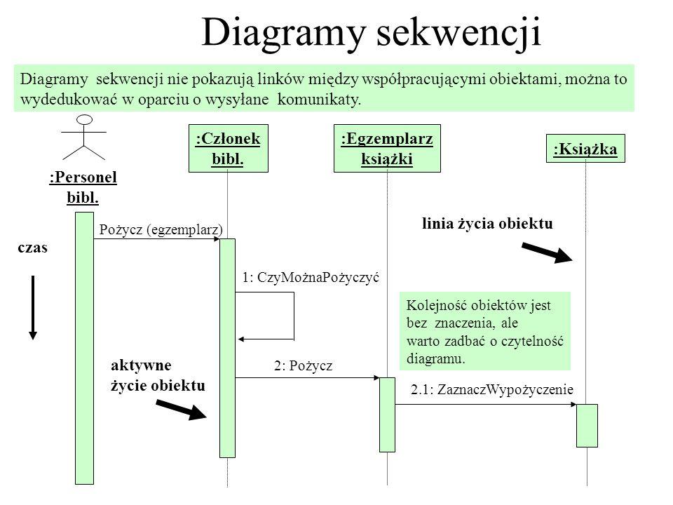 Diagramy sekwencji Diagramy sekwencji nie pokazują linków między współpracującymi obiektami, można to wydedukować w oparciu o wysyłane komunikaty. :Pe