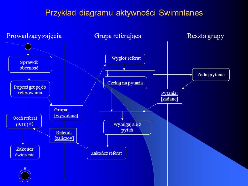 Przykład diagramu aktywności Swimnlanes Prowadzący zajęciaGrupa referującaReszta grupy Sprawdź obecność Poproś grupę do referowania Grupa: [wywołana]