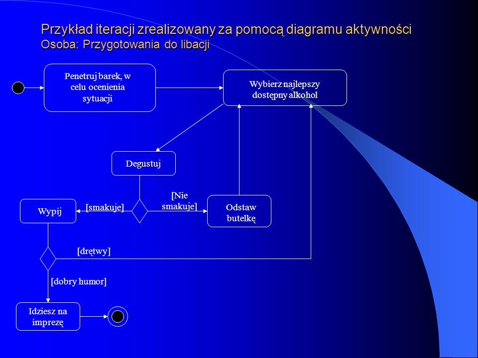 Przykład iteracji zrealizowany za pomocą diagramu aktywności Osoba: Przygotowania do libacji Penetruj barek, w celu ocenienia sytuacji Wybierz najleps